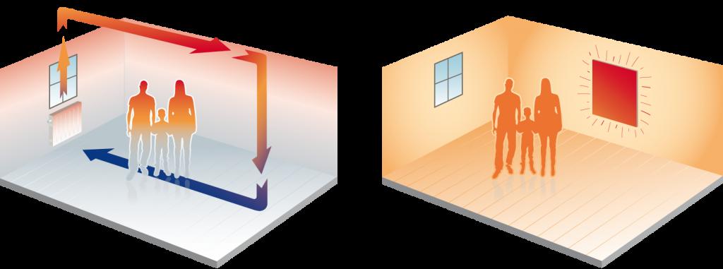 raumtemperaturvergleich