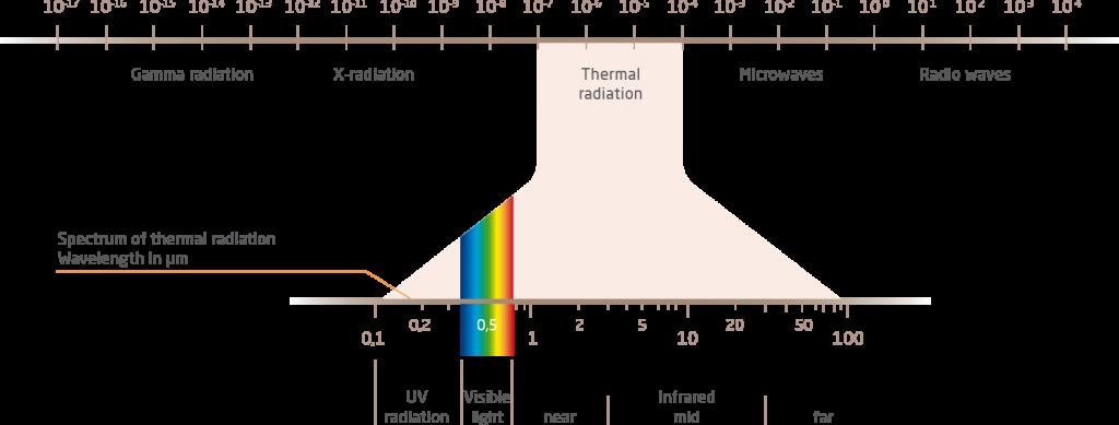 spektrum_der_waermestrahlung_EN